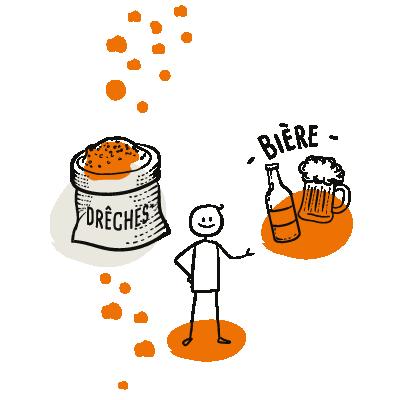 Schéma 3 - Valorisation des drêches de la brasserie